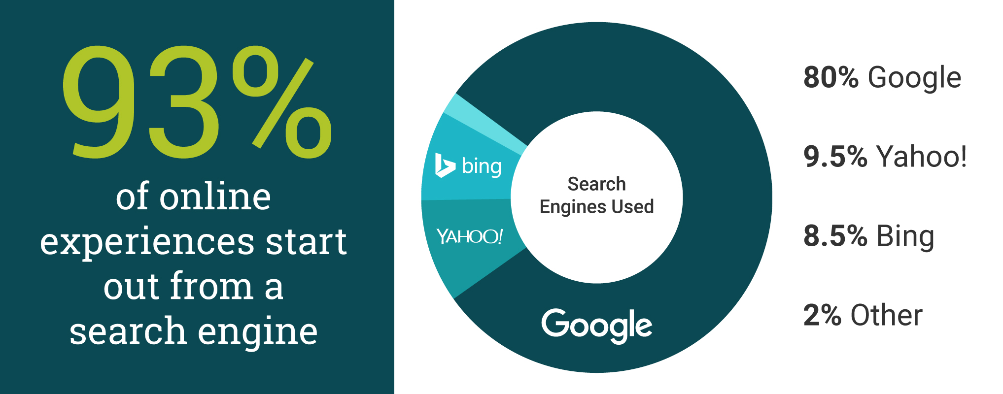 SEO: What Is It and How Can It Help You? | Clark Creative